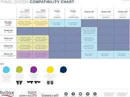 Car Seat Stroller Compatibility Chart Travel Systems Compatibility Chart Britax Australia