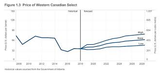 Western Canadian Select Crude Oil Price Chart Western Canadian Select