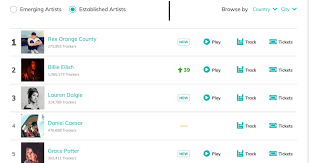 Town Charts Bandsintown Launches City Specific Live Music Charts Music