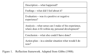 critical reflection kristina hollis when the authors implemented their methodology students to look at the impact of feedback on critical reflection for students they asked the questions