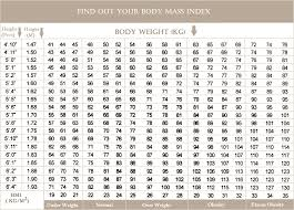 Body Mass Index Chart Bmi Chart Printable Jasonkellyphoto Co