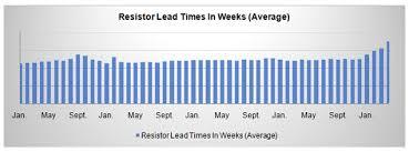 Ruthenium Prices Skyrocket As Resistor Markets Tighten Tti