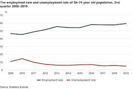 Employment Of 50 74 Year Olds The Highest In 10 Years The