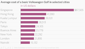 Average Cost Of A Basic Volkswagen Golf In Selected Cities