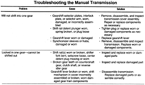 Clutch Troubleshooting Chart Repair Guides