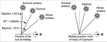 Seasonal Sun Angle Chart Shading Yourhome