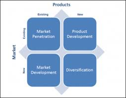 Characteristics Of Four Market Structures Matrix Chart B2b Product Market Growth Four Quadrant Go To Market