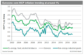 Inflation Rate Chart Why Eurozone Stubborn Low Inflation Rate Is A Cause For