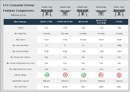Free Dji Consumer Drones Features Comparison Template