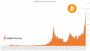 Read more about the price history of bitcoin in our article, bitcoin price history chart. Bitcoin Btc Trade The Day
