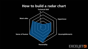 How To Make A Spider Chart In Excel How To Build A Radar Chart