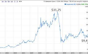 Акции Газпрома динамика и изменение цены в разных годах  Динамика акций Газпрома за 1999 2003 годы
