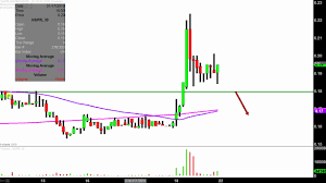 Inspiremd Inc Nspr Stock Chart Technical Analysis For 01