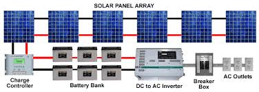 solar power system wiring diagram Wiring Diagram For Solar Power System free interactive design tools for solar power energy systems wiring diagram for solar panel system