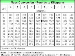 Pounds To Grams Conversion Chart Conversion Grams Kilograms Online Charts Collection