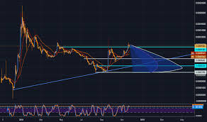 Xrp Eur Ripple Euro Price Chart Education Tradingview