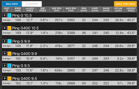 Ping G400 Driver Adjustment Chart 62 Unusual Ping Driver Shaft Chart