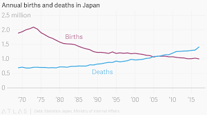 Annual Births And Deaths In Japan