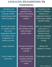Silver Steel Tempering Chart Difference Between Annealing Hardening And Tempering