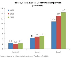 Us Government Height Weight Chart Growth In Government Employment Downsizing The Federal