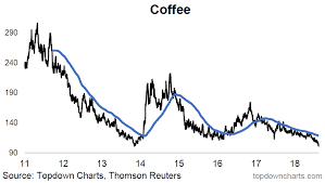 Speculative Chart Chart Coffee Time To Go Long Black Wealth365 News