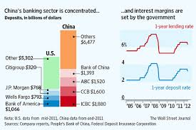 Chinas Battle Of The Banks Real Time Economics Wsj