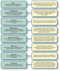 Academics And Partying Chart Freud And The Psychodynamic Perspective Introduction To