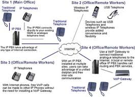pbx telephone system diagram pbx image wiring diagram pbx phone system commandphones com au ip pbx phone on pbx telephone system diagram