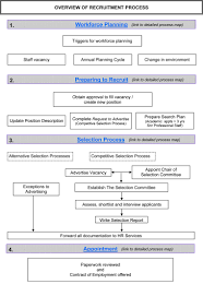 selection human resources the university of western overview of vacancy to appointment process process map