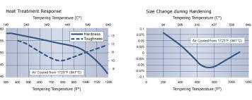 Tool Steel S7 Shock Resisting Tool Steel S7 Steel