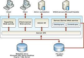 wsus server architecture