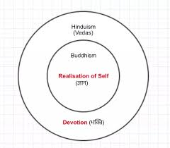 Compare And Contrast Hinduism And Buddhism Chart What Is The Best Way To Compare And Contrast Hinduism And