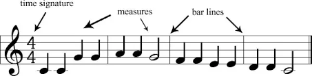 For example, 1 bar can consist of one whole note, or 2 half notes, or a half note with 2 quarter notes. What Is The Explanation Of 4 4 8 4 2 2 In Simple Language And What Is A Measure In Music From The Point Of View Of A Person Who Is Seeing Music Sheets