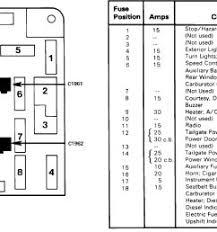 95 f150 fuse box 1995 s10 fuse box diagram wiring diagram third level 95 f150 fuse diagram wiring diagram libraries 1997 ford f 250 fuse panel diagram 95 f150 fuse panel diagram