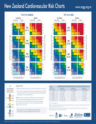 Fillable Online New Zealand Cardiovascular Risk Charts Fax