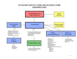 Daycare Organizational Chart Nursing Organizational Structure Chart Related Keywords