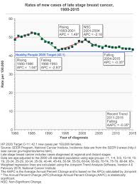 Stage At Diagnosis Cancer Trends Progress Report