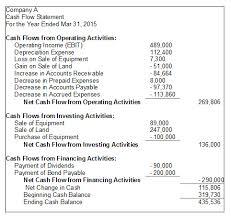 Cash Flow Statement Classification Format Advantages