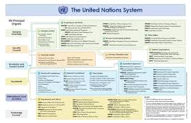 What Is The Organizational Structure Of The United Nations