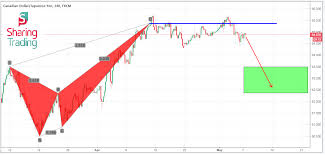 Pin By Sharing Trading On Academy Technical Analysis