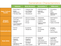 Generations At Work Chart Supporting All 4 Working Generations