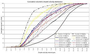 Cumulative Volumetric Droplet Velocity Distribution For