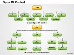 Span Of Control Chart Business Framework Organization Chart 1 Powerpoint