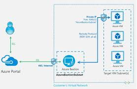 microsoft delivers public preview of azure bastion service