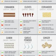 Spices Chart For Food Guide To Flavoring With Spices Vertical Visual Ly