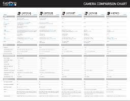 Gopro 4 Comparison Chart Campbell Cameras In Focus Blog Gopro Hd Her04 Black
