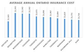 Car Insurance Rates By Age Chart Shop Insurance Canada Explains Why Auto Insurance Rates Are