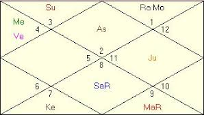 Jyotish Astrology Birth Chart Lindsay Lohan Horoscope Chart Vedic Astrology Predictions