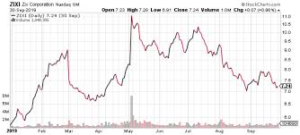 Zixi Stock Chart Zix Corporation Up 20 Already More Returns To Come