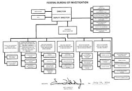 Fbi Organization Chart Federal Bureau Investigations